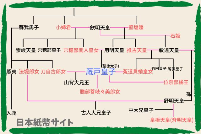 天皇家・家系図1