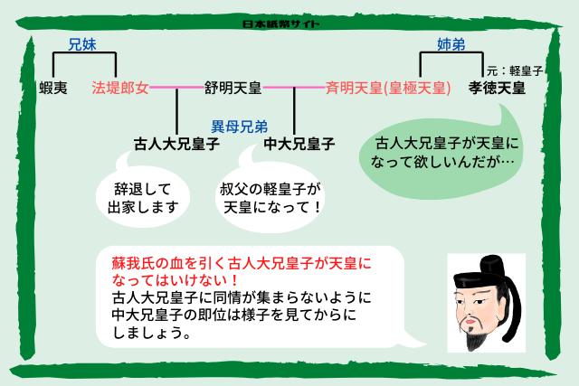 天皇家・家系図2