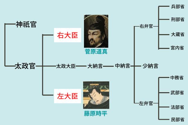 菅原道真と政治図
